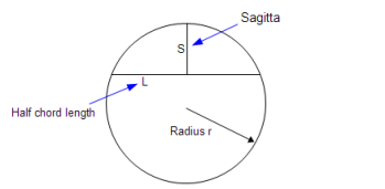 Sagitta showing the radius of the arc and the chord length.  Depth of an arc